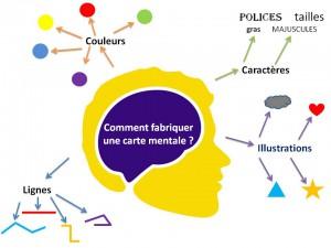 Le Mind Mapping, une meilleure manière de prendre des notes?